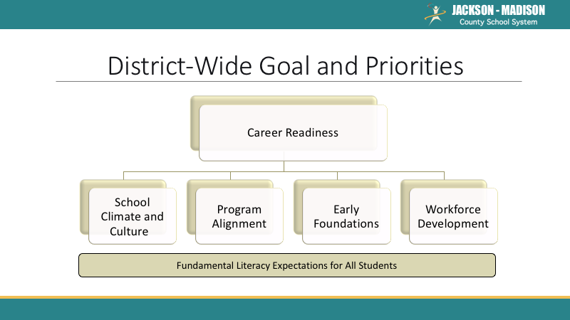 District goals and priorities build off of fundamental literacy  expectations for all students